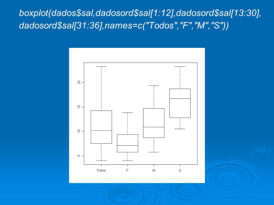 boxplot(dados$sal,dadosord$sal[1:12],dadosord$sal[13:30], dadosord$sal[31:36],names=c( Todos , F , M , S ))